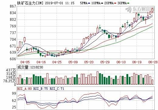圖:東方財富網,鐵礦砂日線走勢