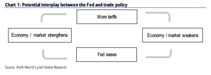關稅與降息交互影響帶來惡果 (圖表取自 Zero Hedge)