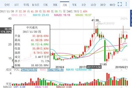(圖三:中興通訊股價圖,新浪網)