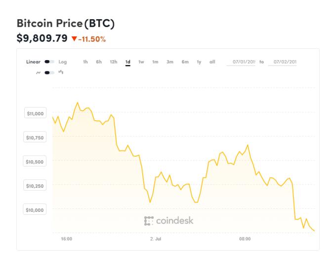 比特幣快速下挫 (圖表取自 Coindesk)