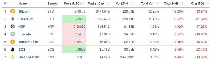 整體加密貨幣市場隨比特幣下跌 (圖表取自 investing.com)