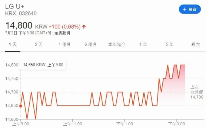 LGU + 股價走勢圖 (圖片: 谷歌)