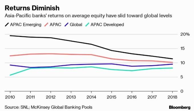 亞太地區銀行的平均股本回報率已下滑低至全球水平 (圖片: 彭博)