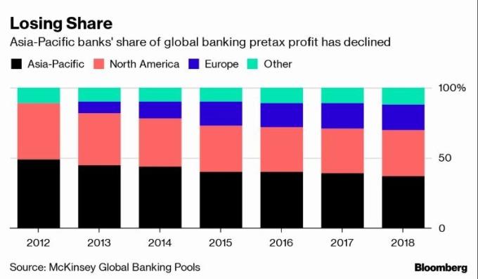 亞太地區銀行稅前利潤逐年下滑 (圖片: 彭博)