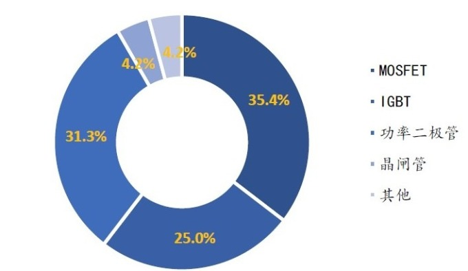 (資料來源: WSTS) 全球功率半導體元件市場結構