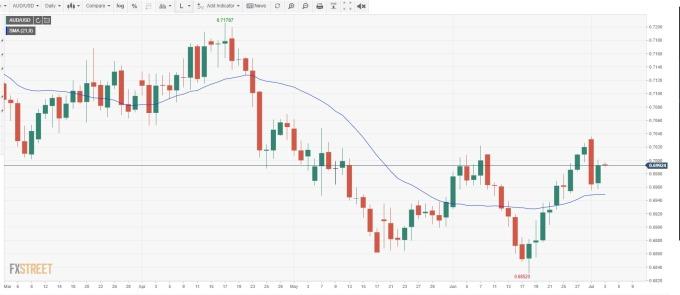 AUD/USD 日線 (來源: FXSTREET)