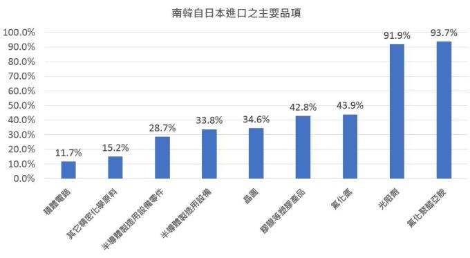 2018 南韓自日本進口之主要品項(資料來源:韓國貿易協會) (製表:鉅亨網)