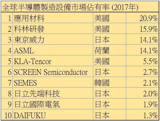 (資料來源:韓國貿易協會) (製表:鉅亨網)