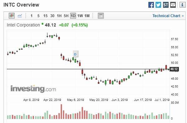 英特爾股價走勢 (圖片: Investing)