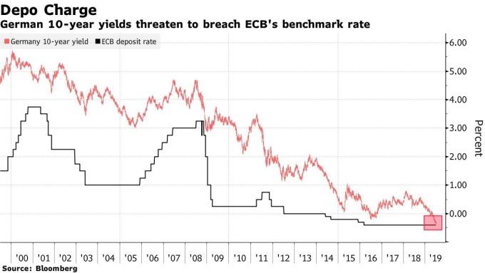 德國 10 年期公債殖利率,恐跌破歐洲央行存款利率。(圖:翻攝自彭博)