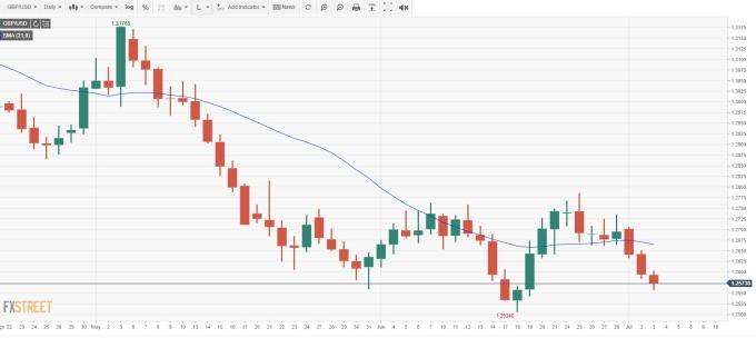 GBP/USD 日線 (來源: FXSTREET)