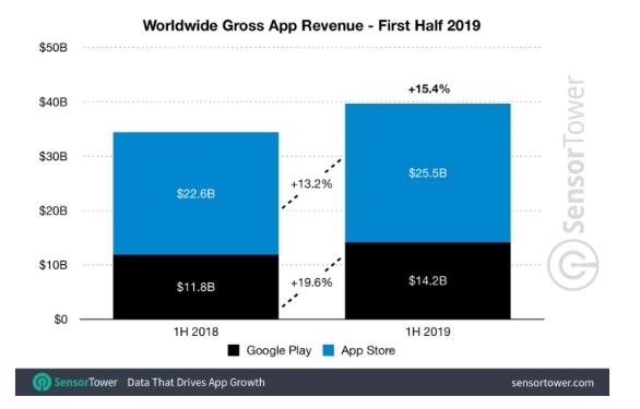 全球 App 商店營收 (圖片 :techcrunch)