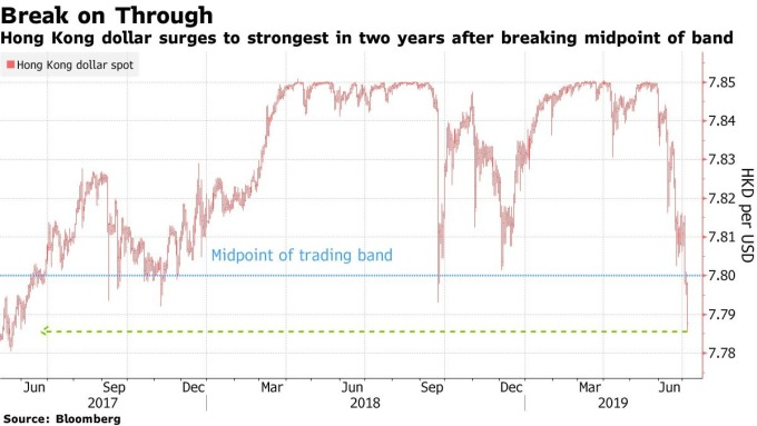 USD/HKD首次進入聯繫匯率的區間的偏強的上半部區域 (來源: Bloomberg)