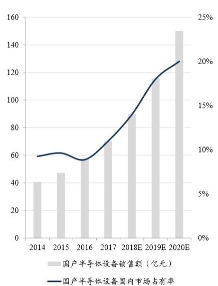 (圖: 東吳證券) 中國半導體設備自製率只有 14%,先進製造要強化自製率比重。