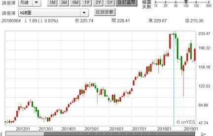 (圖五:曾是地表上最強悍股票 APPLE,鉅亨網)