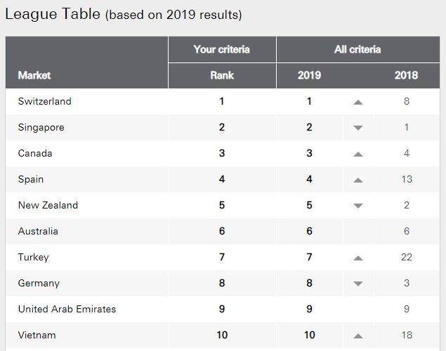 全球最適合居住國家排名 (圖:HSBC)
