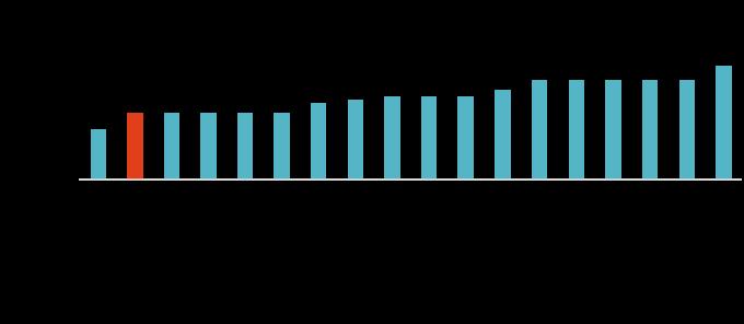 資料來源:MorningStar,「鉅亨買基金」整理,資料截至2019/6/30。此資料僅為歷史數據模擬回測,不為未來投資獲利之保證,在不同指數走勢、比重與期間下,可能得到不同數據結果。