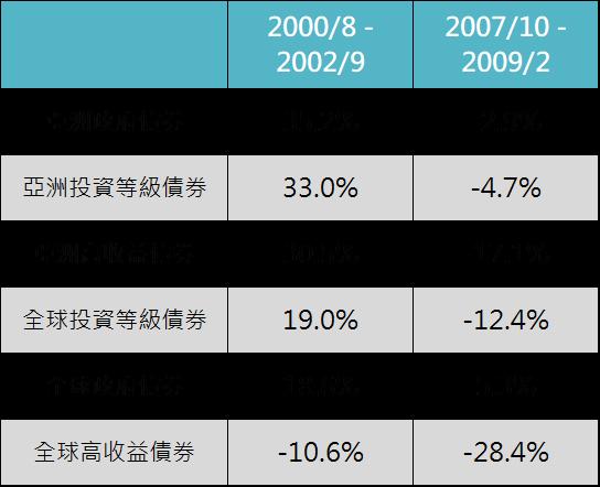 資料來源:Bloomberg,「鉅亨買基金」整理,資料以美元計算至2019/6/30,指數採用美銀美林各債券指數。此資料僅為歷史數據模擬回測,不為未來投資獲利之保證,在不同指數走勢、比重與期間下,可能得到不同數據結果。