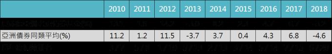 資料來源:Bloomberg,「鉅亨買基金」整理,資料以美元計算至2018/12/31。此資料僅為歷史數據模擬回測,不為未來投資獲利之保證,在不同指數走勢、比重與期間下,可能得到不同數據結果。