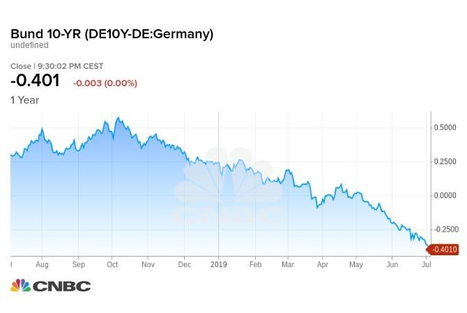 德國 10 年期公債殖利率一年走勢