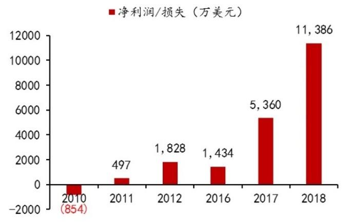 (資料來源: 瀾起科技招股說明書)