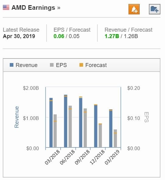 AMD 近年季度營收成長 (圖片: Investing)