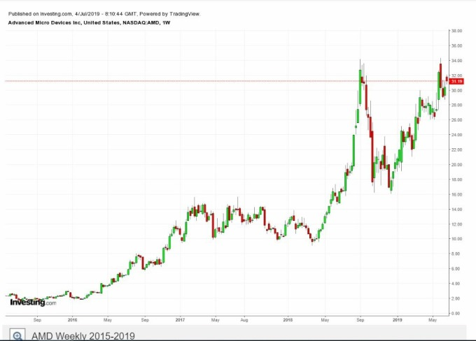 AMD 近四年來股價走勢 (圖片: Investing)