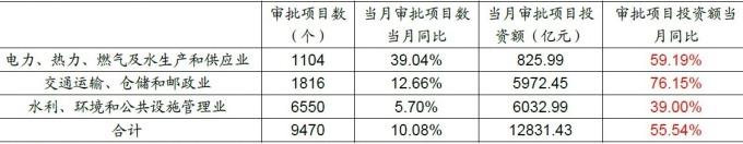 (資料來源: 招商證券) 中國 6 月份基建核准項目統計