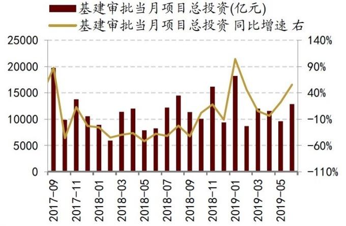 (資料來源: 招商證券) 近年中國基建核准投資額趨勢