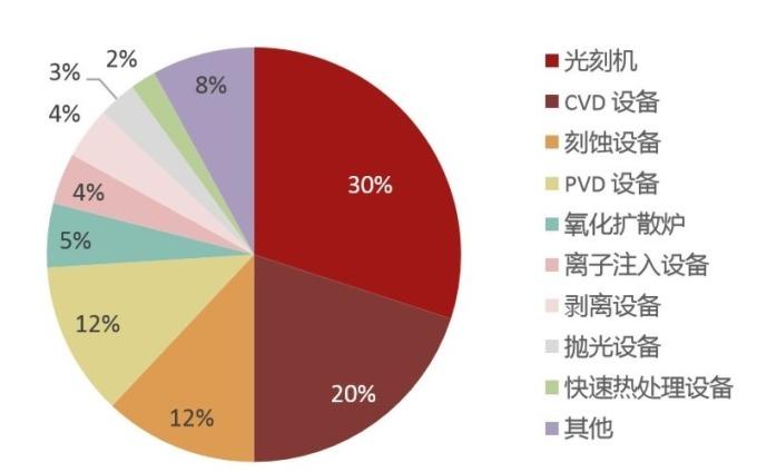 (資料來源: 招商證券) 晶圓製造中各設備價值比重
