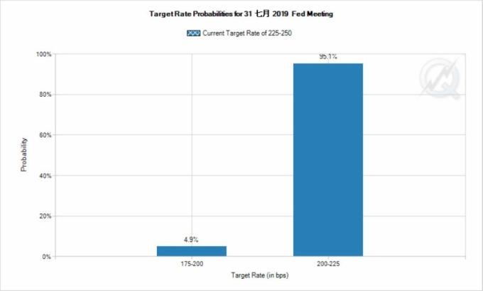 市場仍預計聯準會七月將會降息一碼。(圖片:Fedwatch)