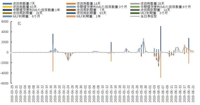 (圖: 中國國海證券) 中國人行公開市場操作(億人民幣)