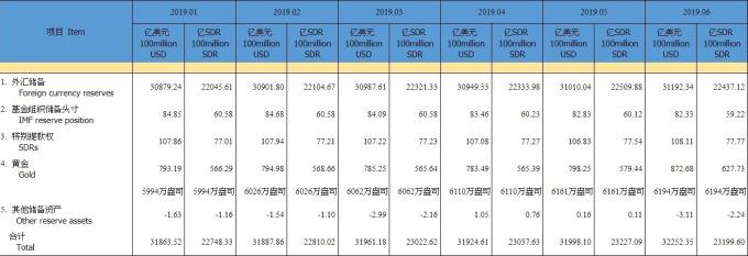 資料來源: 中國外匯管理局