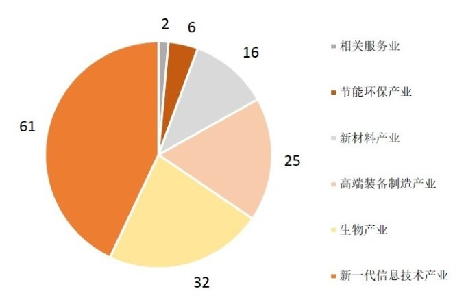 (資料來源: wind) 截至 7 月 5 日止,科創板 142 家申請掛牌企業產業分佈
