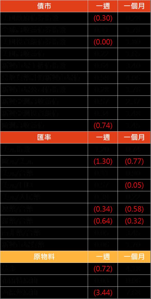 資料來源: Bloomberg, 2019/07/08(圖中顯示數據為週漲跌幅結果, 資料截至 2019/07/05)