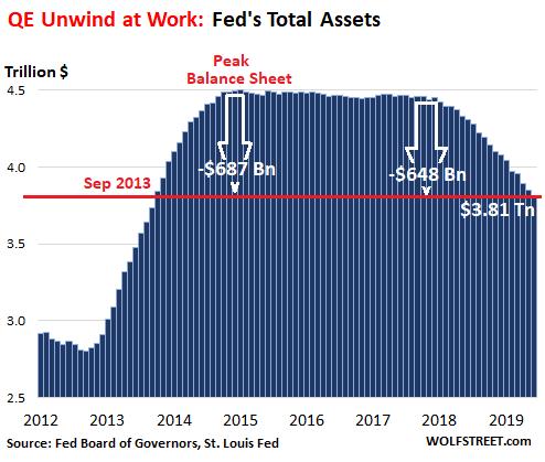 Fed 縮表規模 (圖表取自 wolfstreet.com)