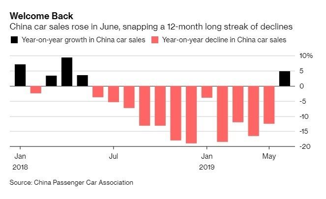 6 月中國汽車銷量年增 4.9%。(圖:翻攝自彭博)