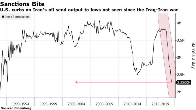 伊朗石油產量大減。(圖:翻攝自彭博)