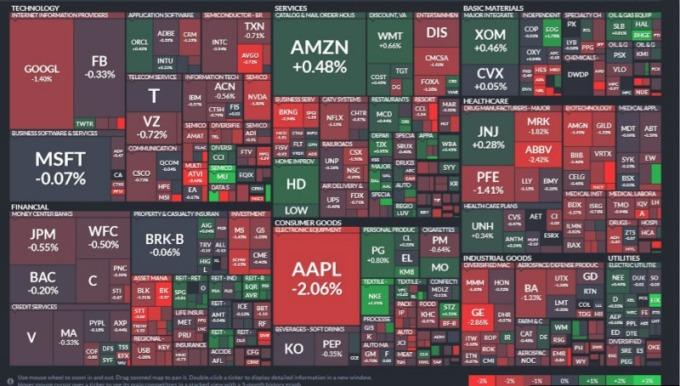 標普 11 個主要板塊有 6 個板塊走低,房地產和公用事業股領漲,資訊科技與材料類股是弱勢板塊之一。(圖片:finviz)