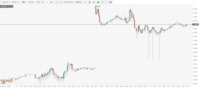 USD/TRY 15分鐘線  (來源: FXSTREET)