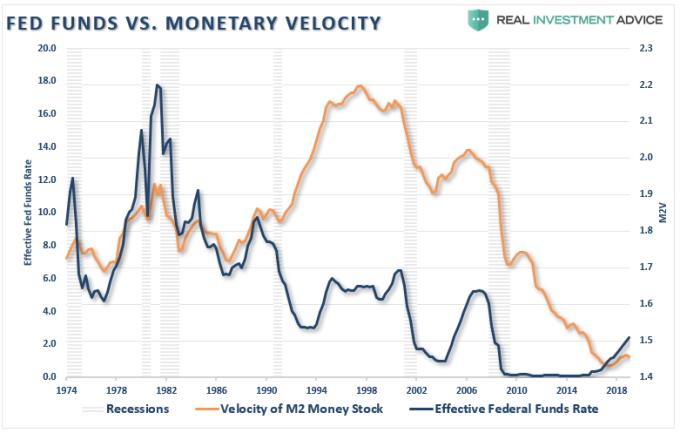 橘: M2 貨幣流動增速 黑: 聯準會有效利率 (來源: Real Investment Advice)
