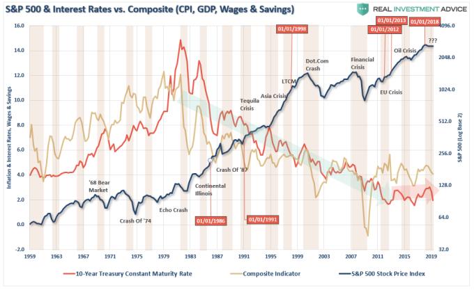 紅: 10 年期債券固定期限利率 黃: 經濟綜合指數 (含 GDP, CPI, 薪資存款) 黑: S&P500 指數 (來源: Real Investment Advice)