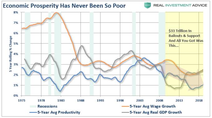 黃: 美國薪資 藍: 美國生產力 灰: GDP. 數據皆為 5 年移動平均年增率. (來源: Real Investment Advice)