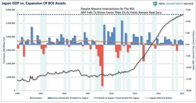 柱狀:日本 GDP 黃線:日本利率 黑線:日本央行資產 (來源: Real Investment Advice)