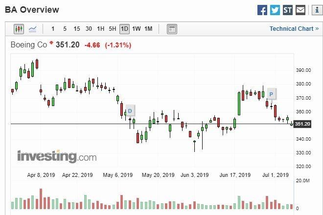 波音股價走勢圖 (圖片: Investing)