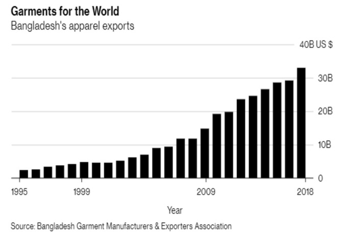孟加拉紡織品出口額 (來源:Bloomberg)