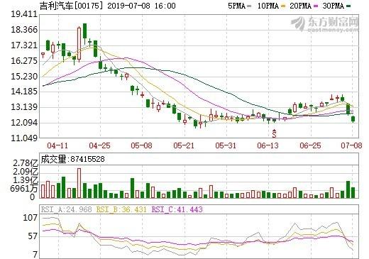 圖: 東方財富網, 吉利汽車股價日線走勢