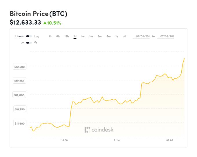 比特幣站回 12600 美元上方 (圖表取自 Coindesk)