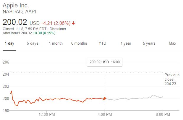 蘋果股價走勢 (圖片:谷歌)