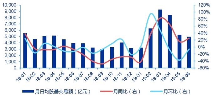 (圖: 申萬宏源) 6 月中國市場日均股基交易額人民幣 4963 億元,年增 25%,月減 6%。